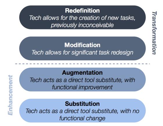 Figure 2: The SAMR model of technology integration (Adapted from R. Puentedura, Hippasus.com, 2014.)