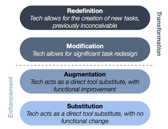 Figure 2: The SAMR model of technology integration (Adapted from R. Puentedura, Hippasus.com, 2014.)