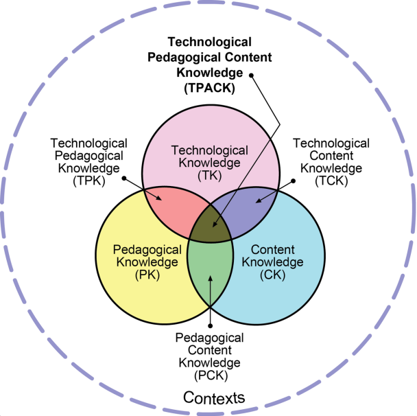 Figure 1: The TPACK model of technology integration (Reproduced by permission of the publisher, © 2012 by tpack.org)