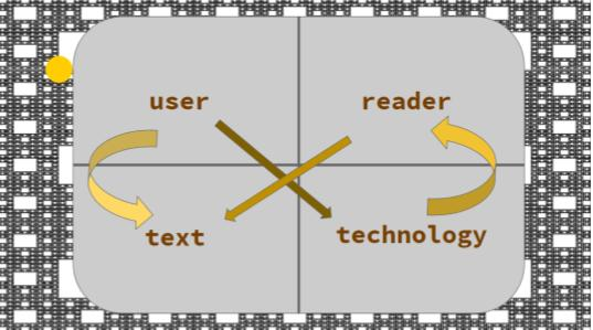 User Reader Text Technology